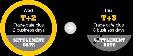 Trade settlement options